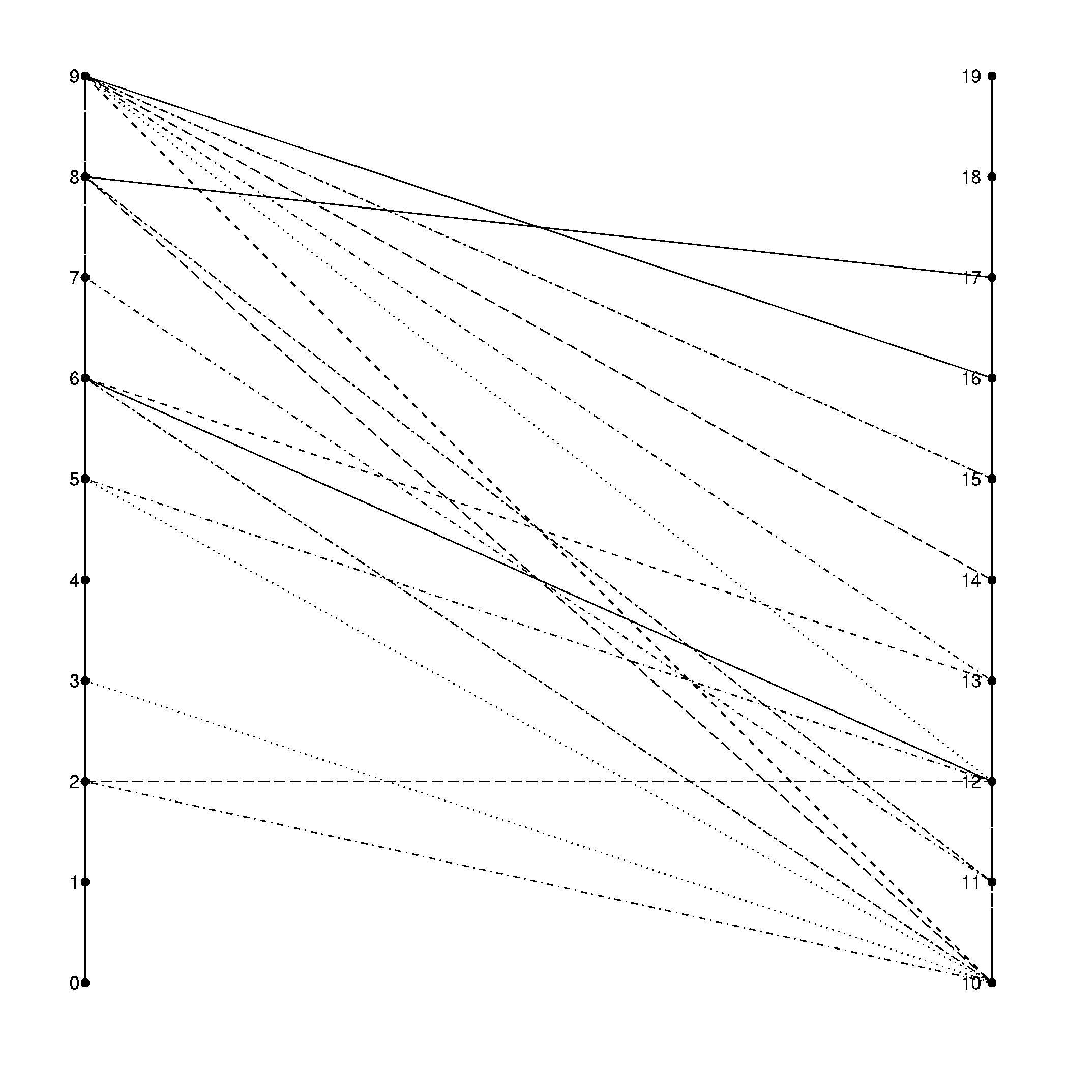basic ggplot2 network graphs